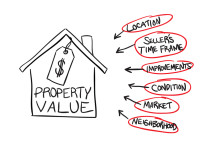 Sellers and home buyers, repeat after me…appraisal, appraisal, appraisal!